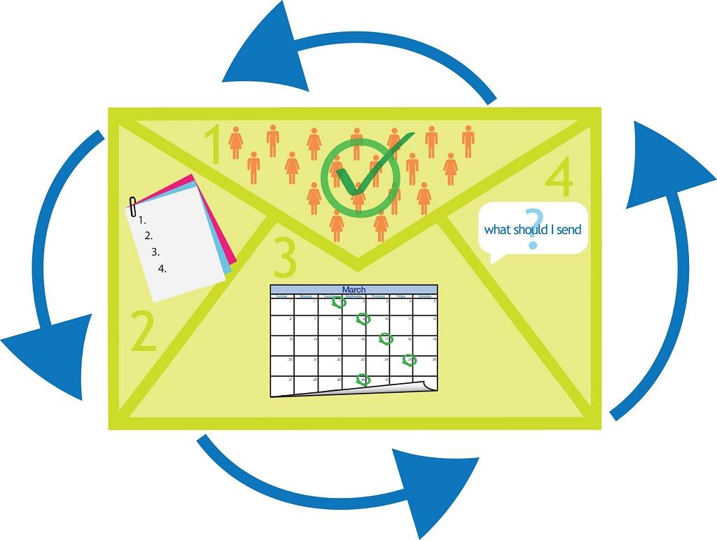 Email-маркетинг для интернет-магазина, часть 1: разработка стратегии