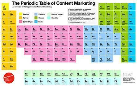 Создана «Периодическая таблица контент-маркетинга»