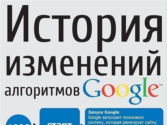 История изменений алгоритмов Google (Инфографика)