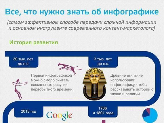 Все, что нужно знать об инфографике (Инфографика)