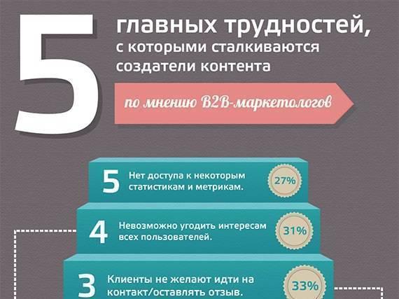 5 главных трудностей, с которыми сталкиваются создатели контента (Инфографика)