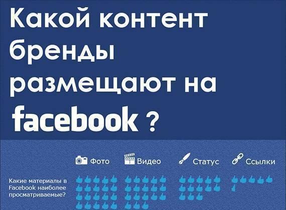 Какой контент бренды размещают на facebook? (Инфографика)