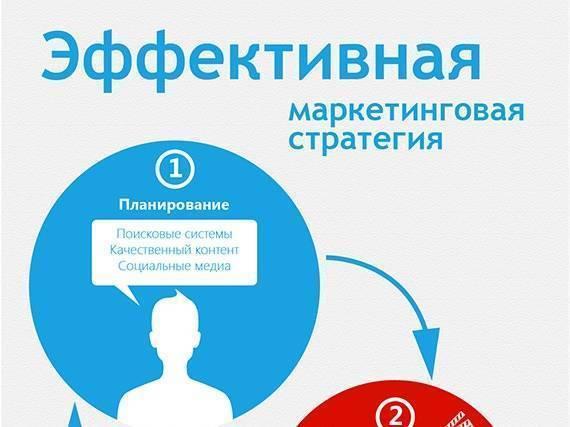 Эффективная маркетинговая стратегия (Инфографика)