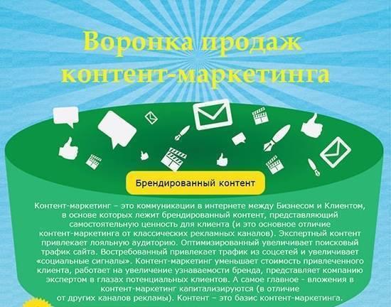 Воронка контент-маркетинга (Инфографика)