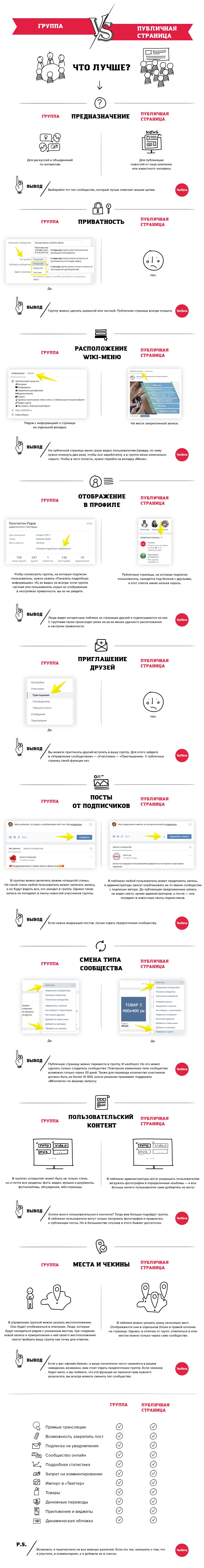 66edc9263d6f708 Группа или публичная страница во «ВКонтакте»: что лучше?
