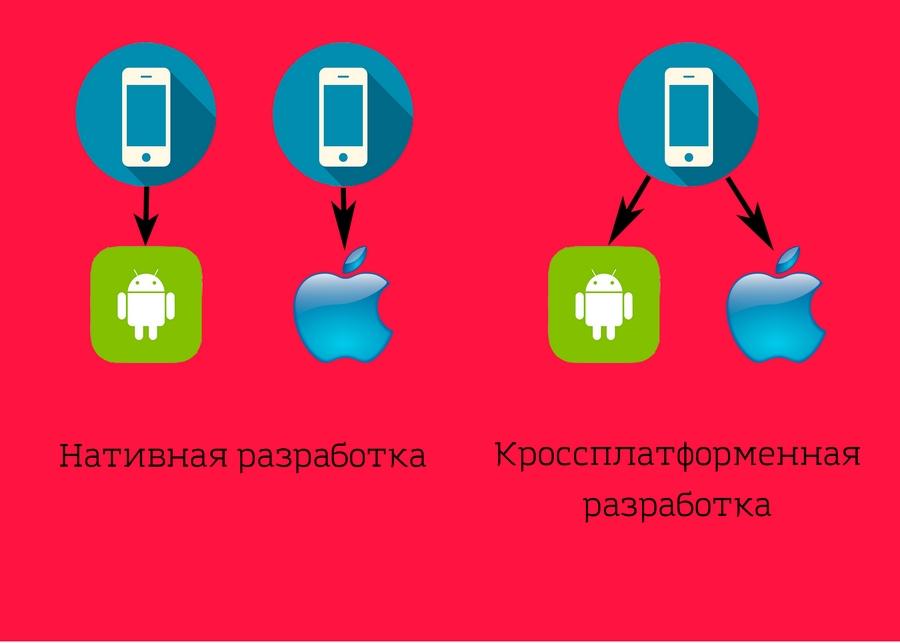 Различия нативной и кроссплатформенной разработки