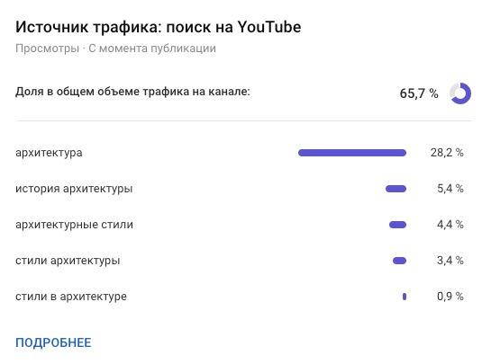По данным переходов из рекомендуемых видео можно сделать выводы об эффективности тегов, изменить название или описание ролика