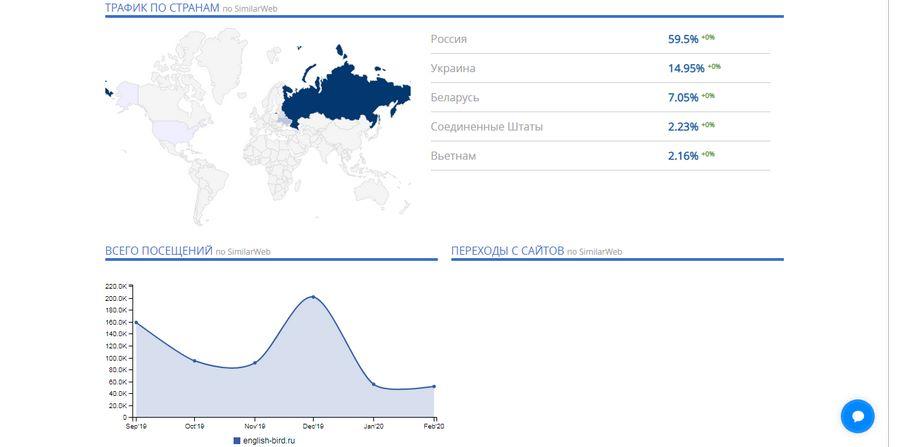 Данные о трафике подтягиваются из SimilarWeb