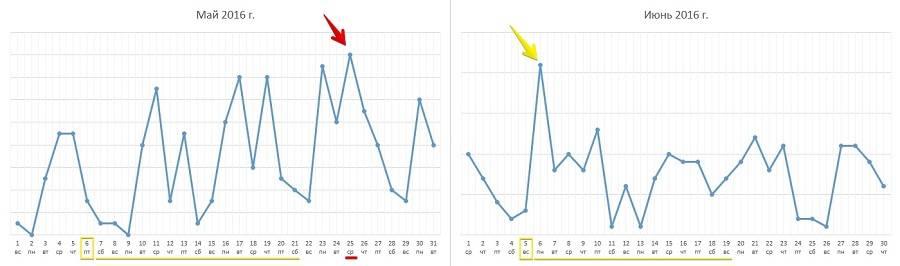 Количество лидов на графиках