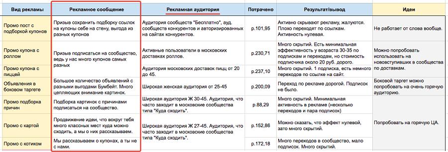 Пример таблицы, в которой совмещены рекламная аудитория и рекламные сообщения