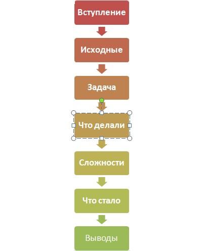 Оптимальная структура кейса