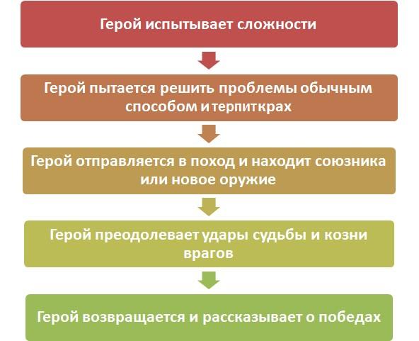 Структура классического мифа