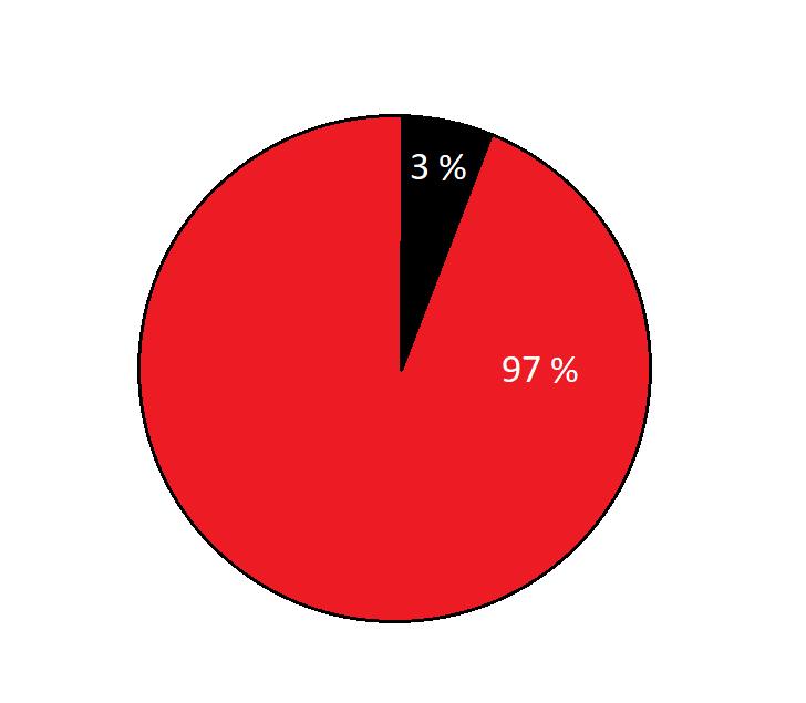 97 % пользователей показывается нерелевантная реклама
