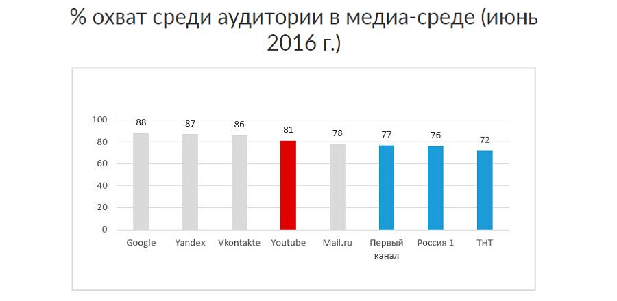 Статистика от Epicstars