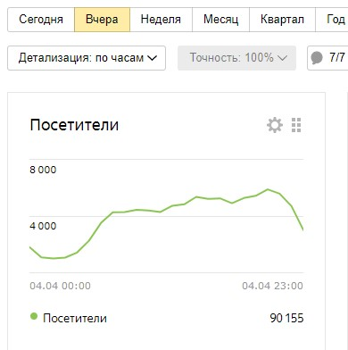 Средняя посещаемость, нужная, чтобы получать от 3000 рублей ежесуточно