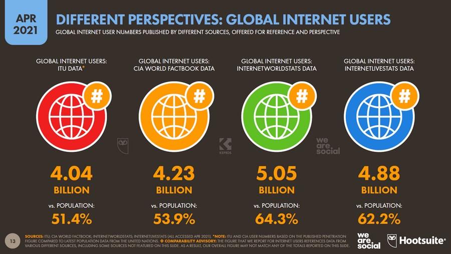 У разных источников немного разные данные. Так, по данным ITU, в мире 4,04 млрд интернет-пользователей, по данным CIA – 4,23 млрд, по данным Internet World Stats Data – 5,05 млрд, а по данным Internet Live Stats Data – 4,88 млрд