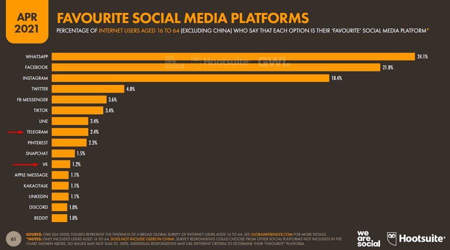 24 инсайта о поведении пользователей в интернете: главное из отчета Hootsuite