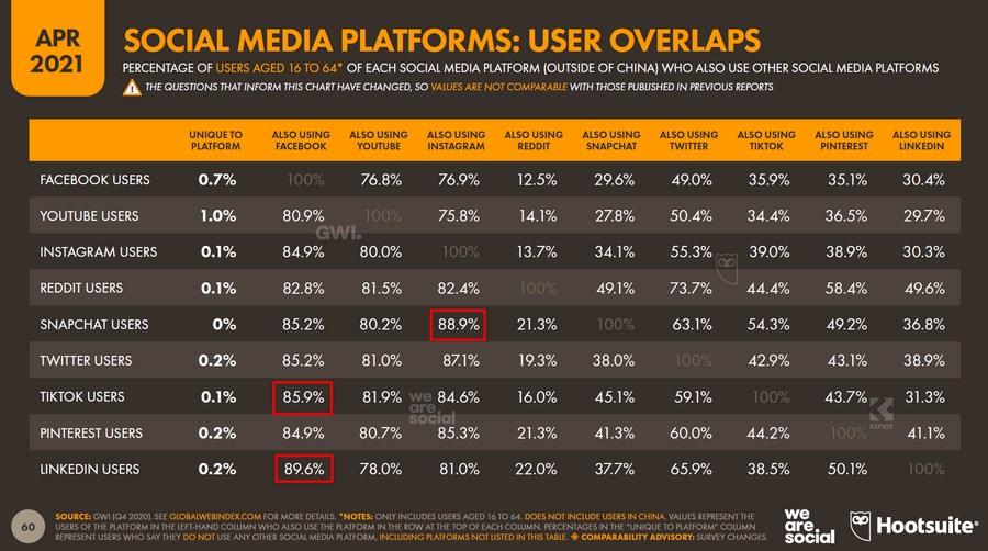 У Instagram самый большой процент пересечения со Snapchat – 88,9 %