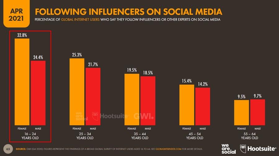 Человек старше, тем ниже вероятность того, что ему или ей интересны блогеры в социальных сетях, и это справедливо для обоих полов
