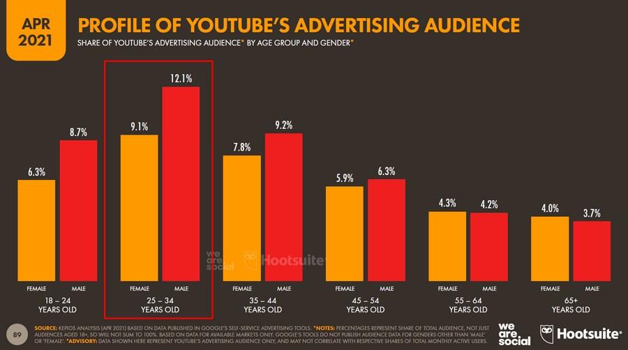 Ядро рекламной аудитории на YouTube – мужчины (12,1 %) и женщины (9,1 %) от 25 до 34 лет. Это общемировое значение