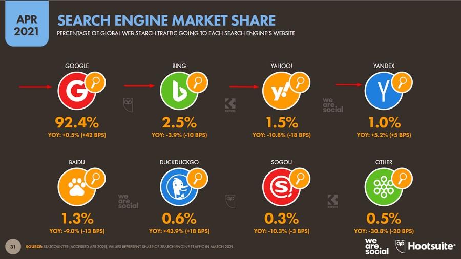 Bing и Yahoo используют 2,5 % и 1,5 % соответственно