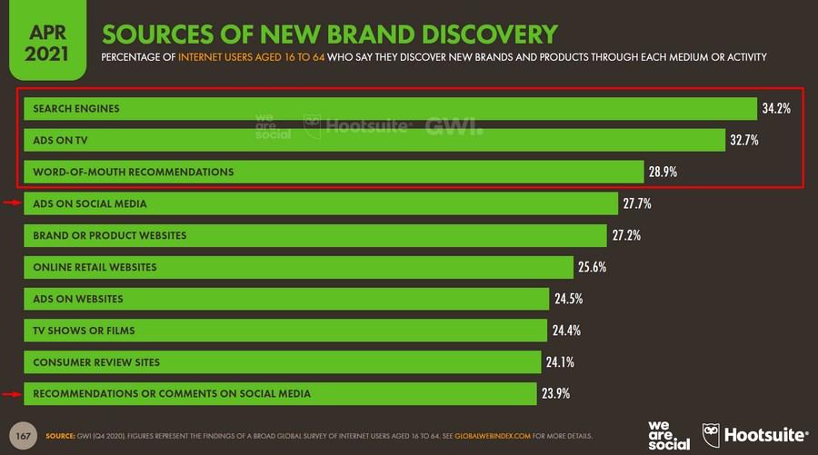 Реклама в социальных сетях помогает узнавать о брендах 27,7 % пользователей, а рекомендации и комментарии в соцсетях – 23,9 %