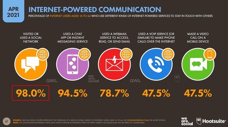 Чаты и мессенджеры используют 94,5 %, видеозвонки и звонки по интернету – 47,5 %