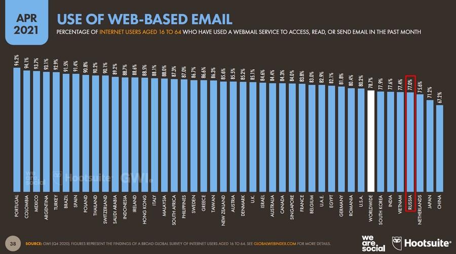 В России web-based email используют 77 % – это близко к среднемировому значению