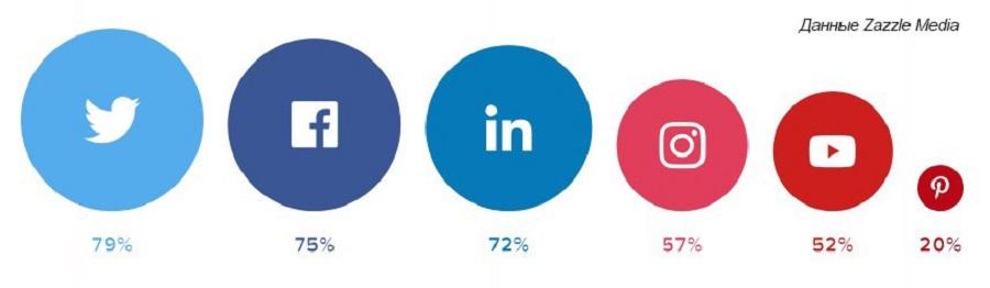 Авторы опроса отмечают, что по сравнению с прошлым годом, Instagram обошел YouTube