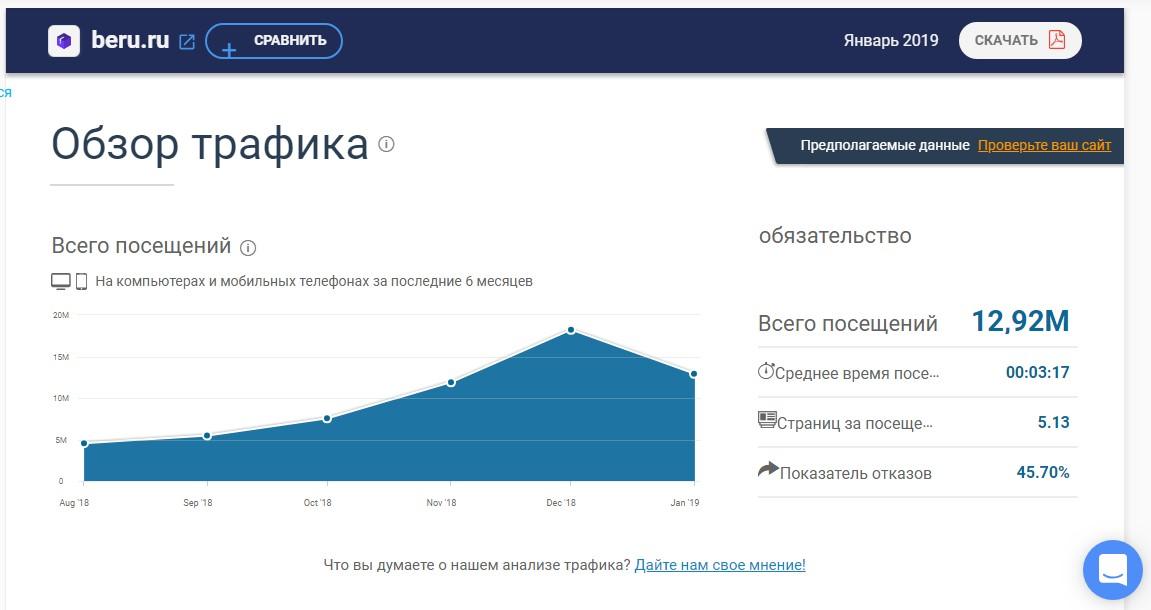 faa6c794161 Это успех  «русский Amazon» «Беру» увеличил трафик до 13 млн посещений