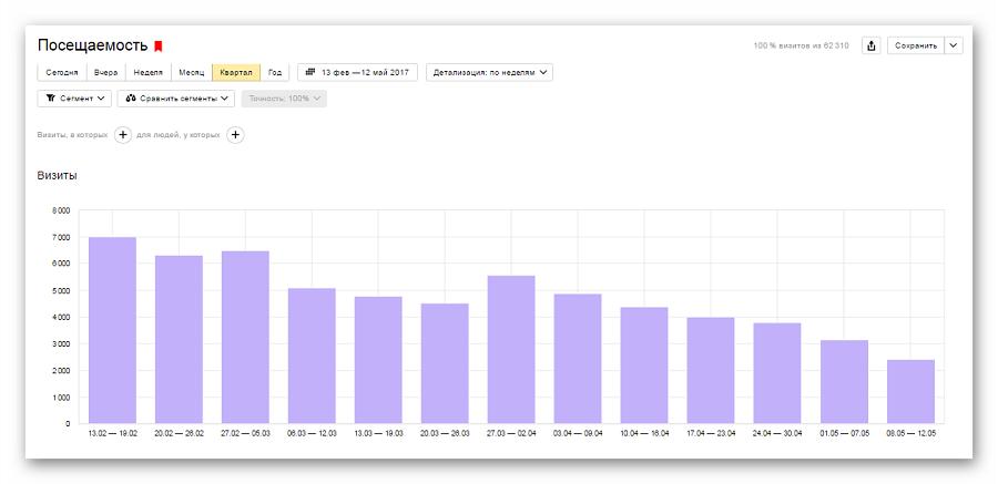 График в отчете «Посещаемость»