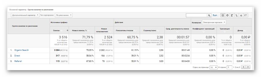 Информационная таблица в «Картах эффективности»