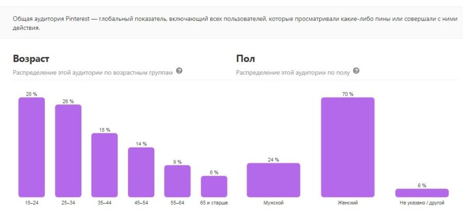 Глобальная статистика об аудитории от Pinterest