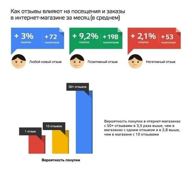 Некоторые данные из исследования tiu.ru