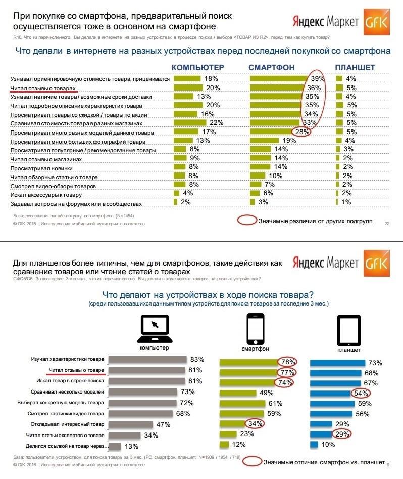 Исследование аудитории e-commerce (2016): как покупатели изучают цены, характеристики товаров и отзывы