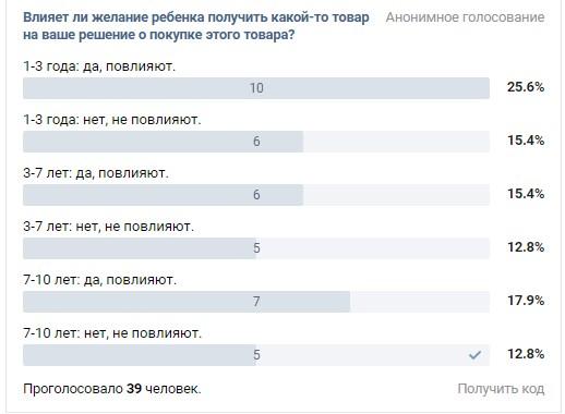 Опрос родителей «ВКонтакте»: большинство родителей ответили, что желание ребенка влияет на покупку товара