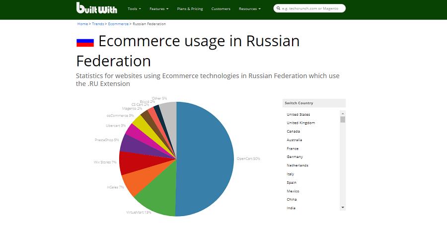 E-коммерсанты Рунета игнорируют WooCommerce