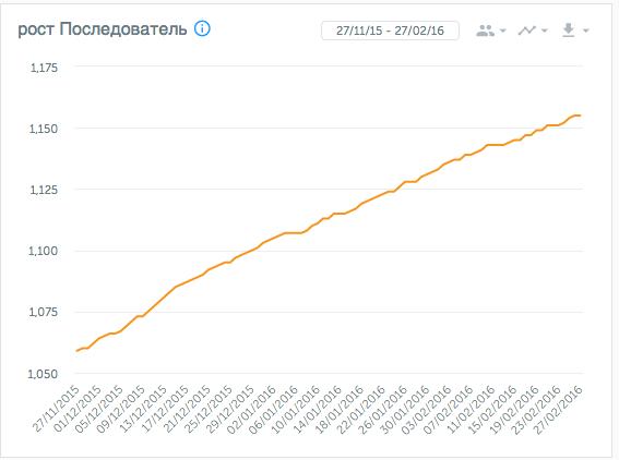 Количество клиентов на 2015-16 год: 55 – 120