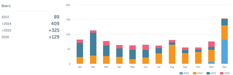 Ежемесячное распределение постов по годам