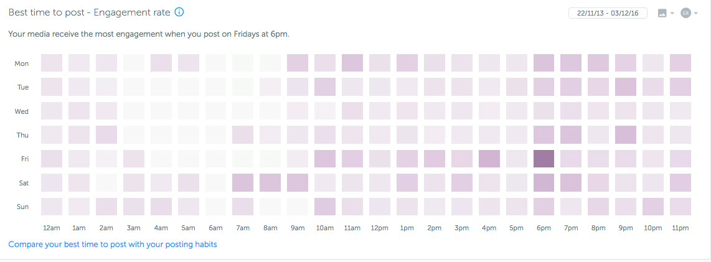 Лучшее время для постов в общем – вечер пятницы, 6 часов