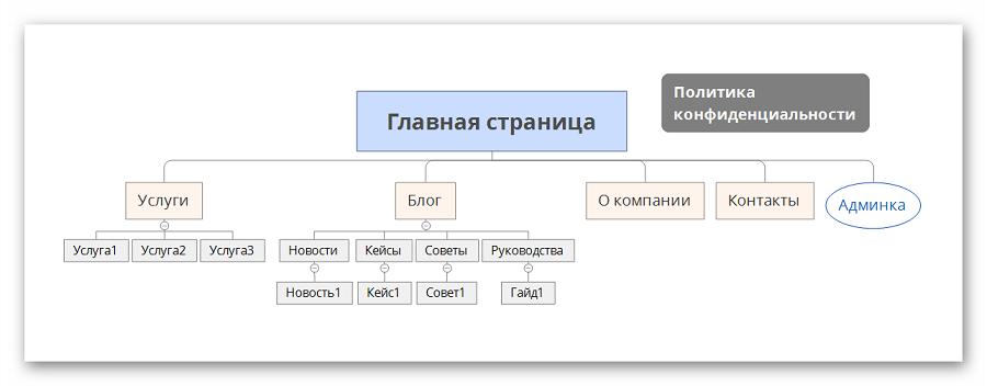 Структура сайта-визитки в XMind
