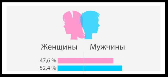 Центр проводил опросы в США. Адекватного исследования по российскому сегменту найти не удалось, но уверен, что разница в процентах не так уж велика