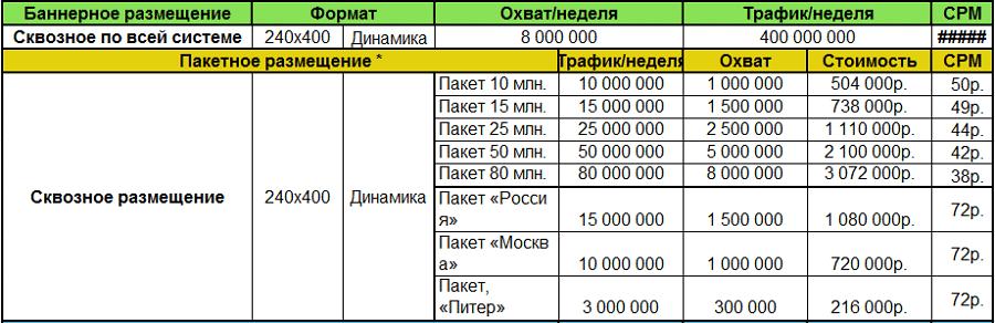 Стоимость СРМ начинается от 38 рублей