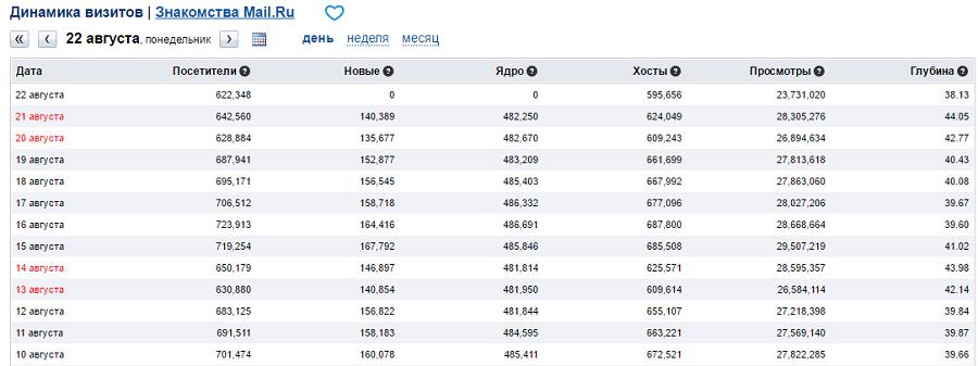Более 600 тыс посетителей – ежедневная статистика на сайте love.mail.ru