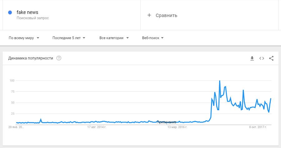 Динамика популярности запроса «fake news» за последние 5 лет по версии сервиса Google Trends
