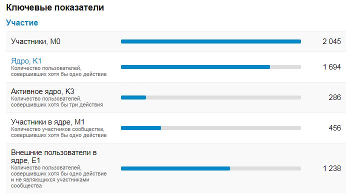 Пример статистики по активности аудитории от Socialstats