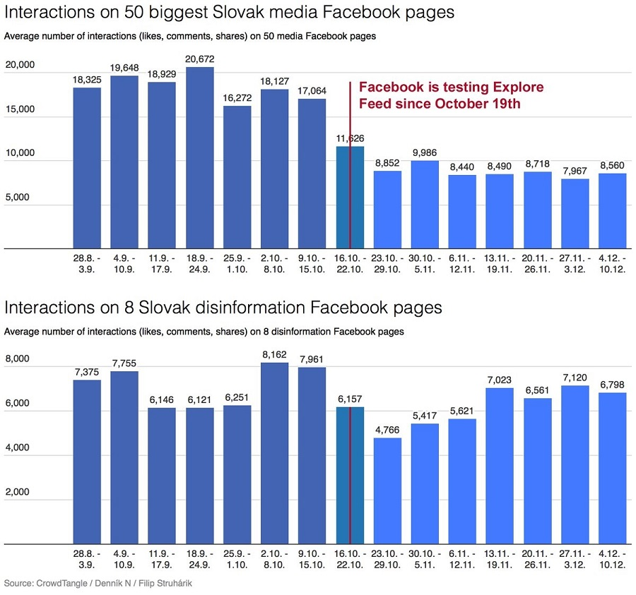 Трафик СМИ Словакии до и после тестового запуска «Фейсбуком» нового алгоритма.