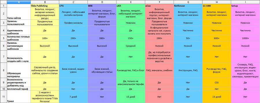 Таблица доступна для скачивания в формате Excel