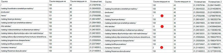 Скриншоты из программы PageWeight – изначальный расчет веса и расчет после закрытия ссылок на менее важные страницы