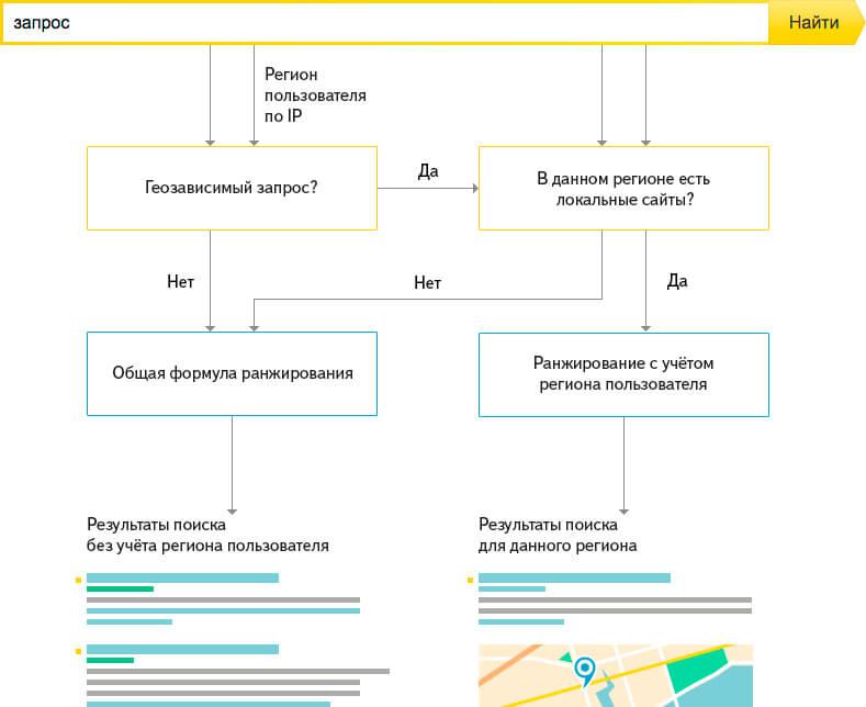 Как работает региональное ранжирование в «Яндексе»